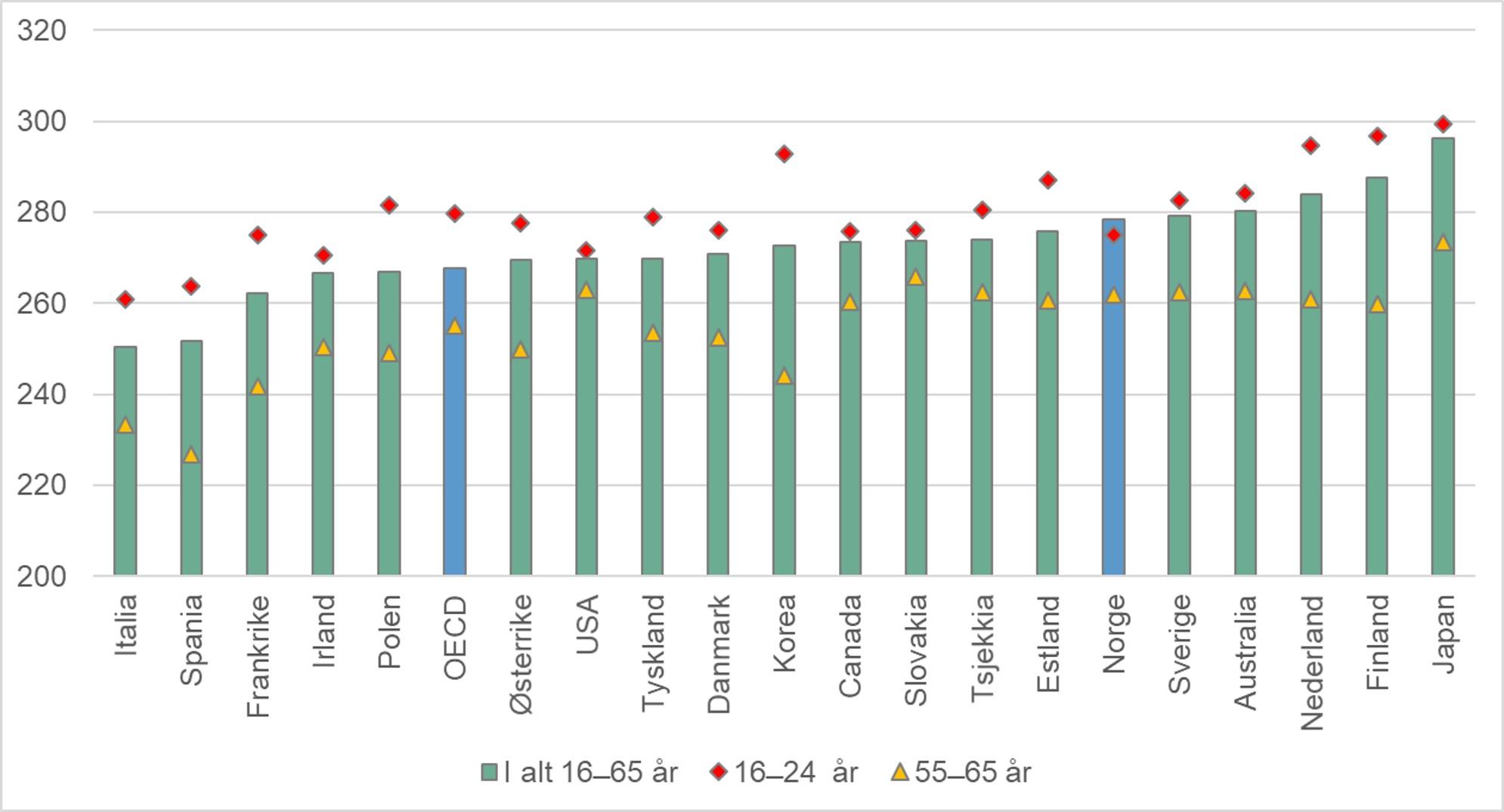 Gjennomsnittlig skår på leseferdigheter for befolkningen i alderen 16 - 65 år. 2012