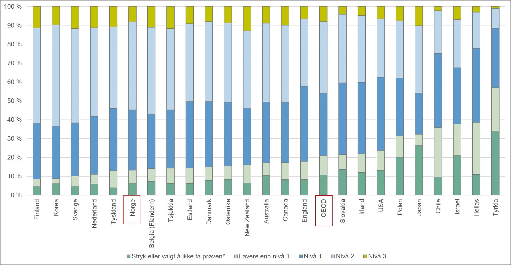 Befolkningen fordelt etter ferdighetsnivå på Problemløsing med IKT som målt i PIAAC-undersøkelsen. Alder 16 - 24 år. 2012