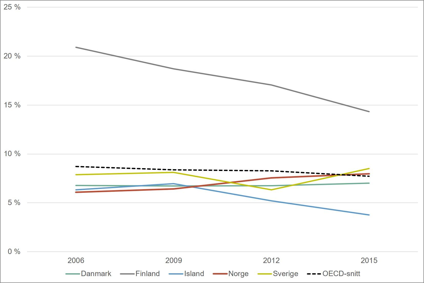 Andel elever som skårer på nivå 5 eller høyere på PISA-testen i naturfag. Norden og OECD. 2005-2015. Merknad: OECD har blitt utvidet i perioden 2009-2015, slik at OECD-snittet ikke er helt sammenliknbart over denne perioden.