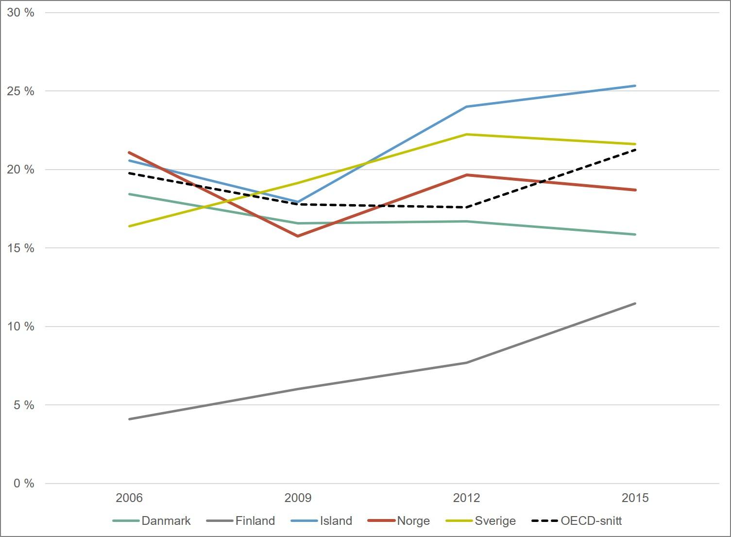 Andel elever som skårer lavere enn nivå 2 på PISA-testen i naturfag. Norden og OECD. 2006-2015. Merknad: OECD har blitt utvidet i perioden 2009-2015, slik at OECD-snittet ikke er helt sammenliknbart over denne perioden.