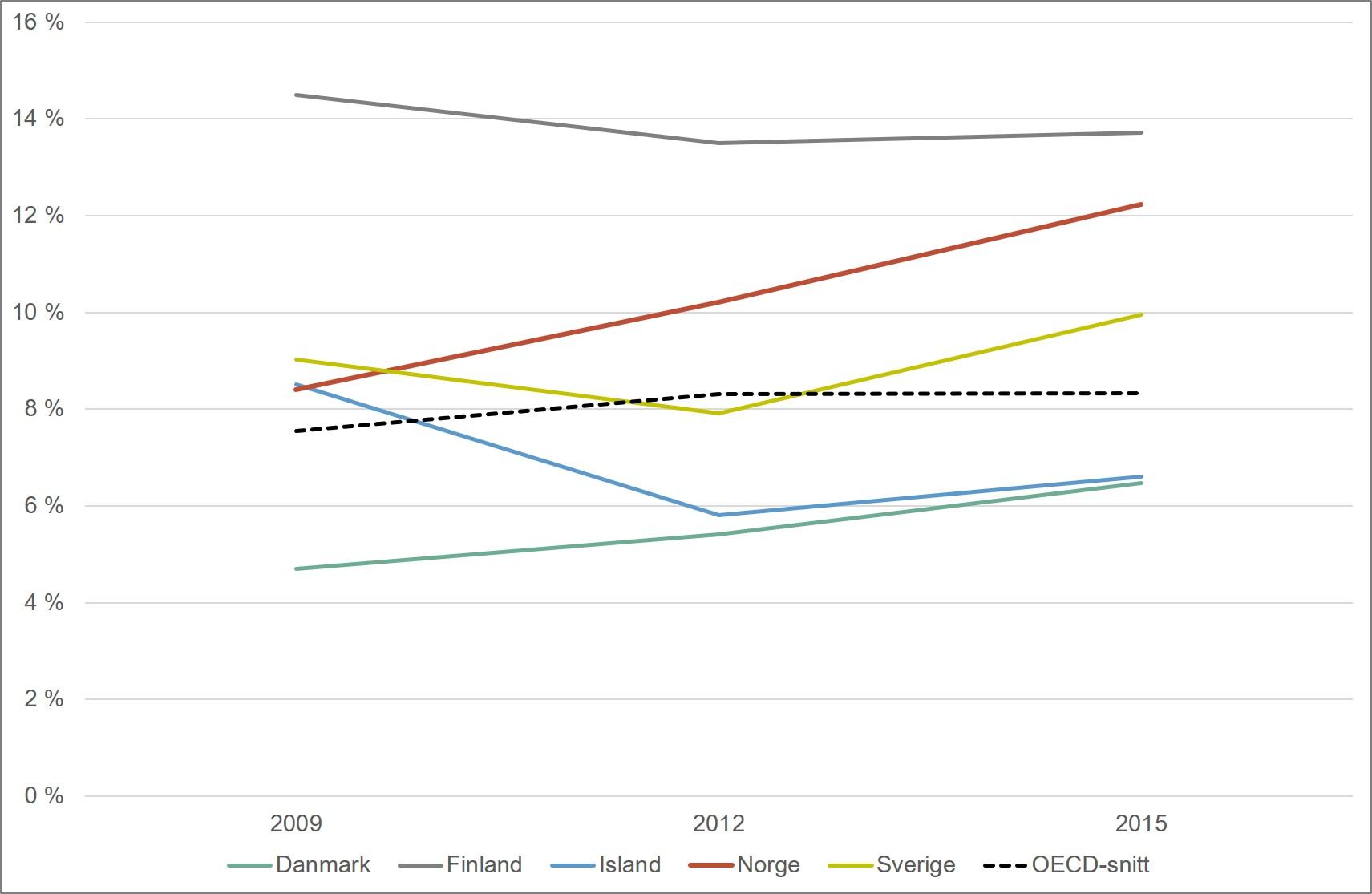 Andel elever som skårer nivå 5 eller høyere på PISA-testen i lesing. Nordiske land og OECD. 2009-2015. Merknad: OECD har blitt utvidet i perioden 2009-2015, slik at OECD-snittet ikke er helt sammenliknbart over denne perioden.
