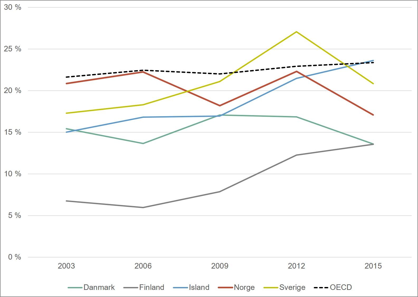 Andel elever som skårer på nivå 2 eller lavere. Nordiske land og OECD. 2003-2015. Merknad: OECD har blitt utvidet i perioden, slik at OECD-snittet ikke er helt sammenliknbart over tid.