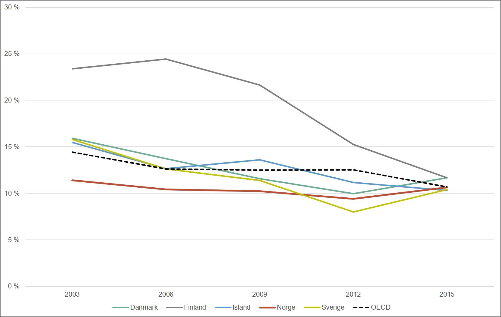 Andel elever som skårer på nivå 5 eller høyere. Nordiske land og OECD. 2003-2015. Merknad: OECD har blitt utvidet i perioden, slik at OECD-snittet ikke er helt sammenliknbart over tid.