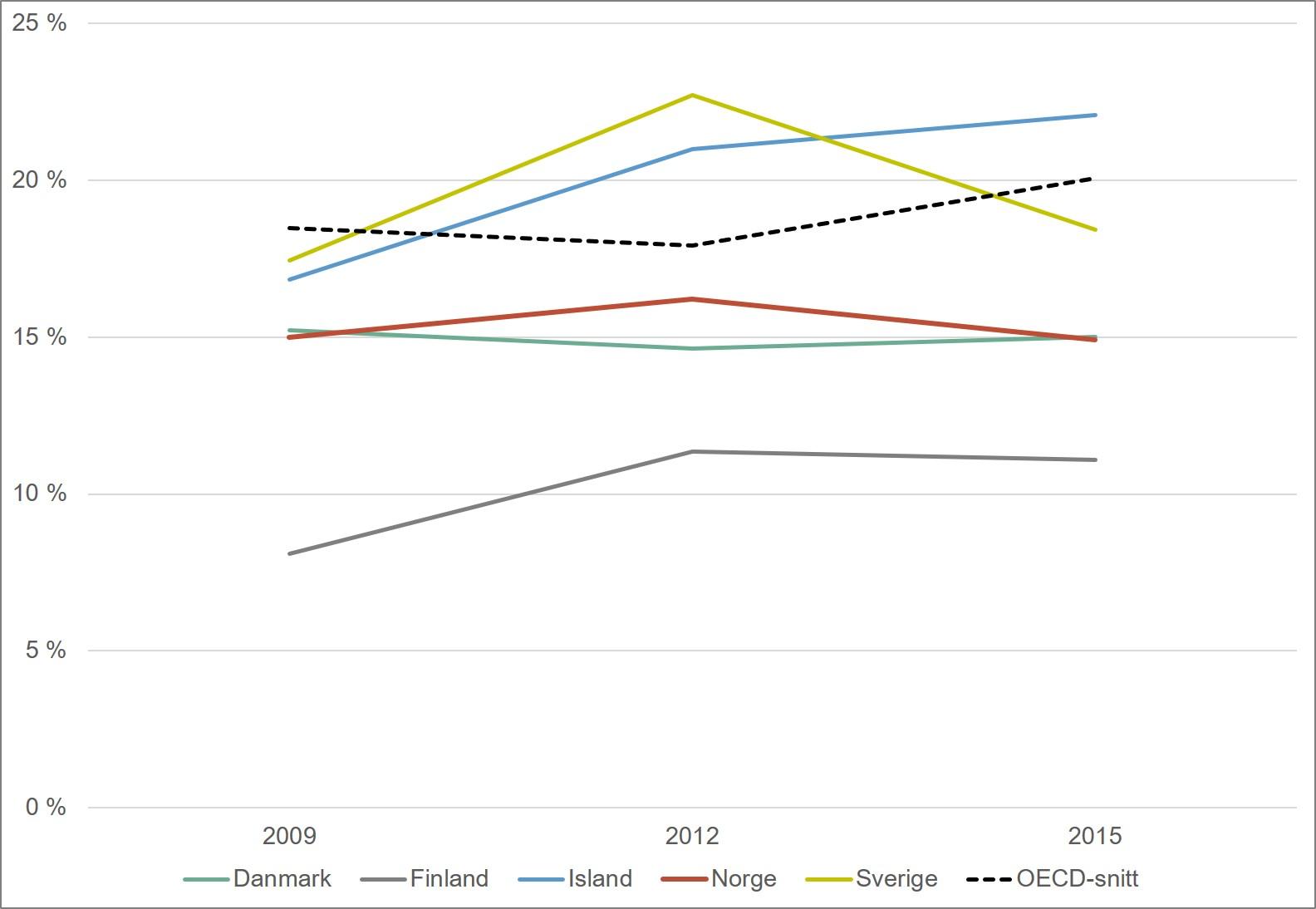 Andel elever som skårer under nivå 2 på PISA-testen i lesing. Nordiske land og OECD. 2009-2015. Merknad: OECD har blitt utvidet i perioden 2009-2015, slik at OECD-snittet ikke er helt sammenliknbart over denne perioden.