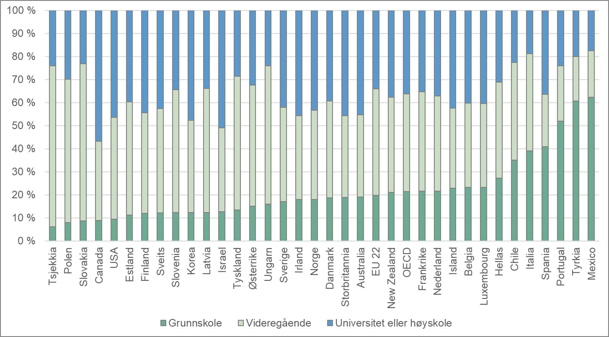 Andel av befolkningen som er sysselsatt etter utdanningsnivå. Alder 25 - 64 år. 2017