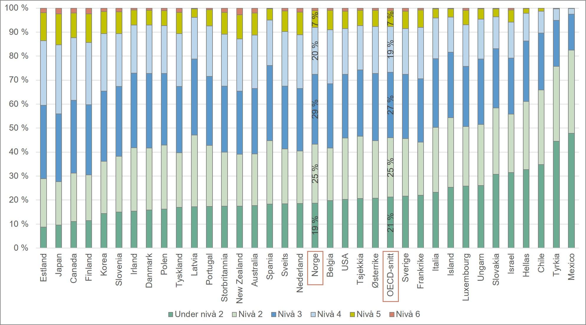 Fordeling av resultater på PISA-testen i naturfag. OECD. 2015.