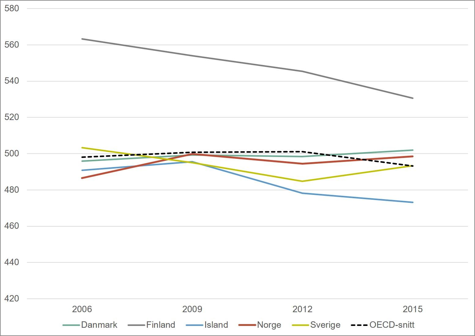 Gjennomsnittsskår på PISA-testen i naturfag. Norden og OECD. 2006-2015. Merknad: Skalaen begynner på 420. OECD har blitt utvidet i perioden 2009-2015, slik at OECD-snittet ikke er helt sammenliknbart over denne perioden.