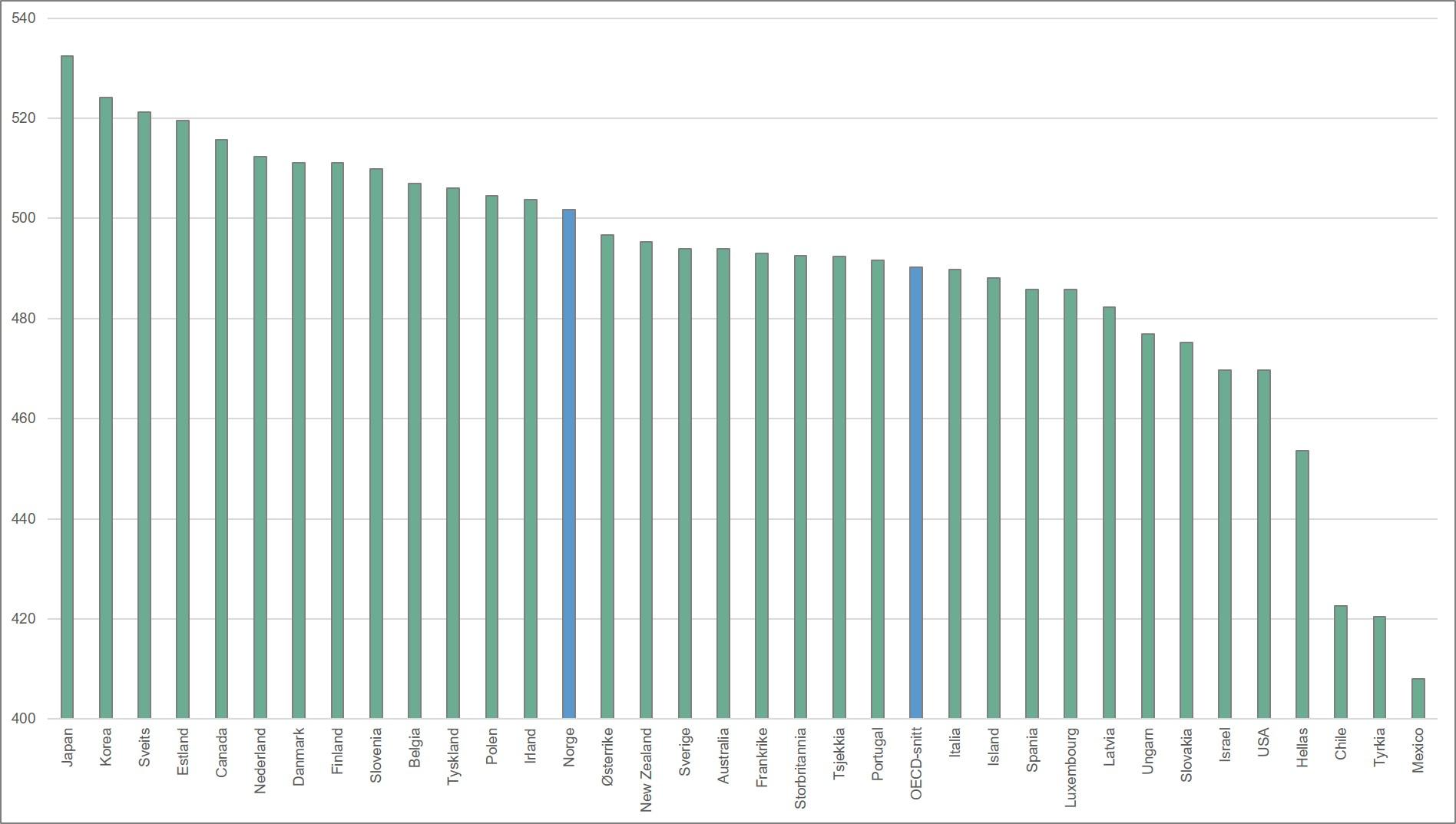 Gjennomsnittsskår på PISA-testen i matematikk, OECD-land. 2015. Merknad: Skalaen begynner på 400.