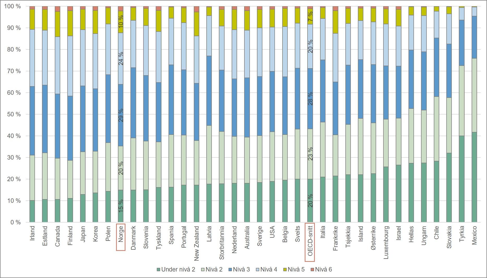 Fordeling av resultater på PISA-testen i lesing. OECD-land. 2015.