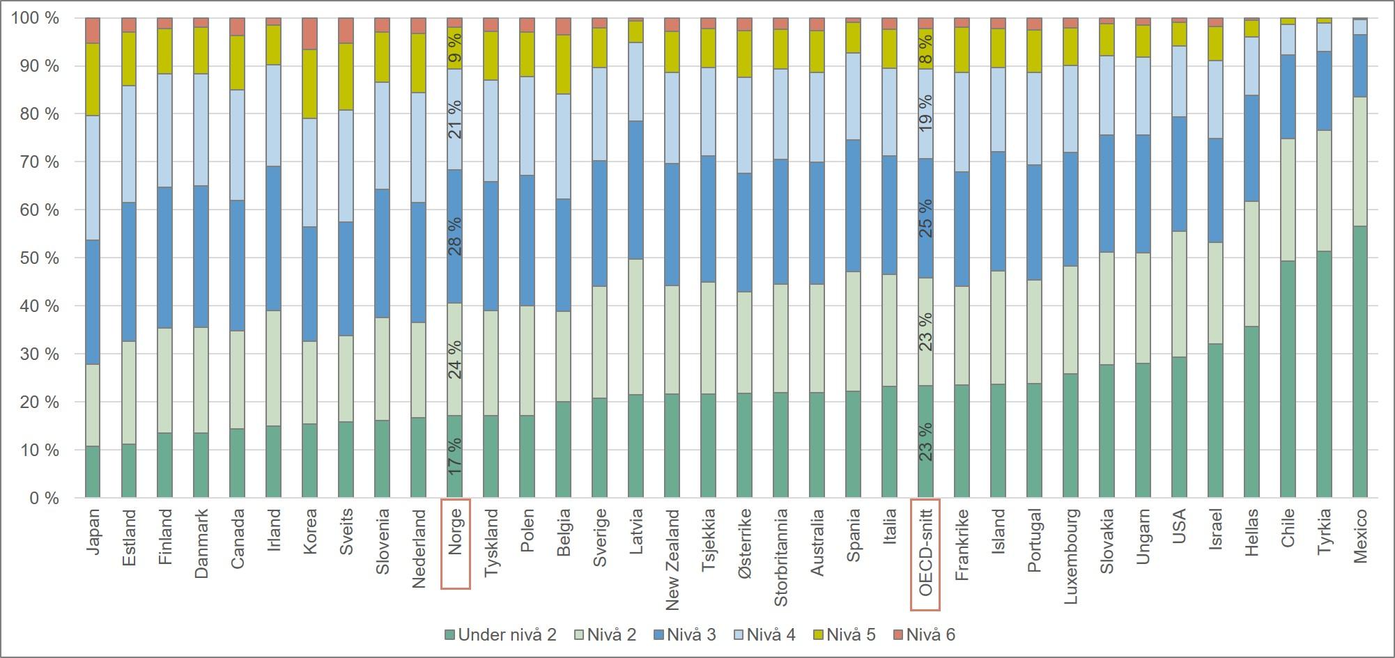 Fordeling av testresultater fra PISA-undersøkelsen i matematikk. OECD-land. 2015.