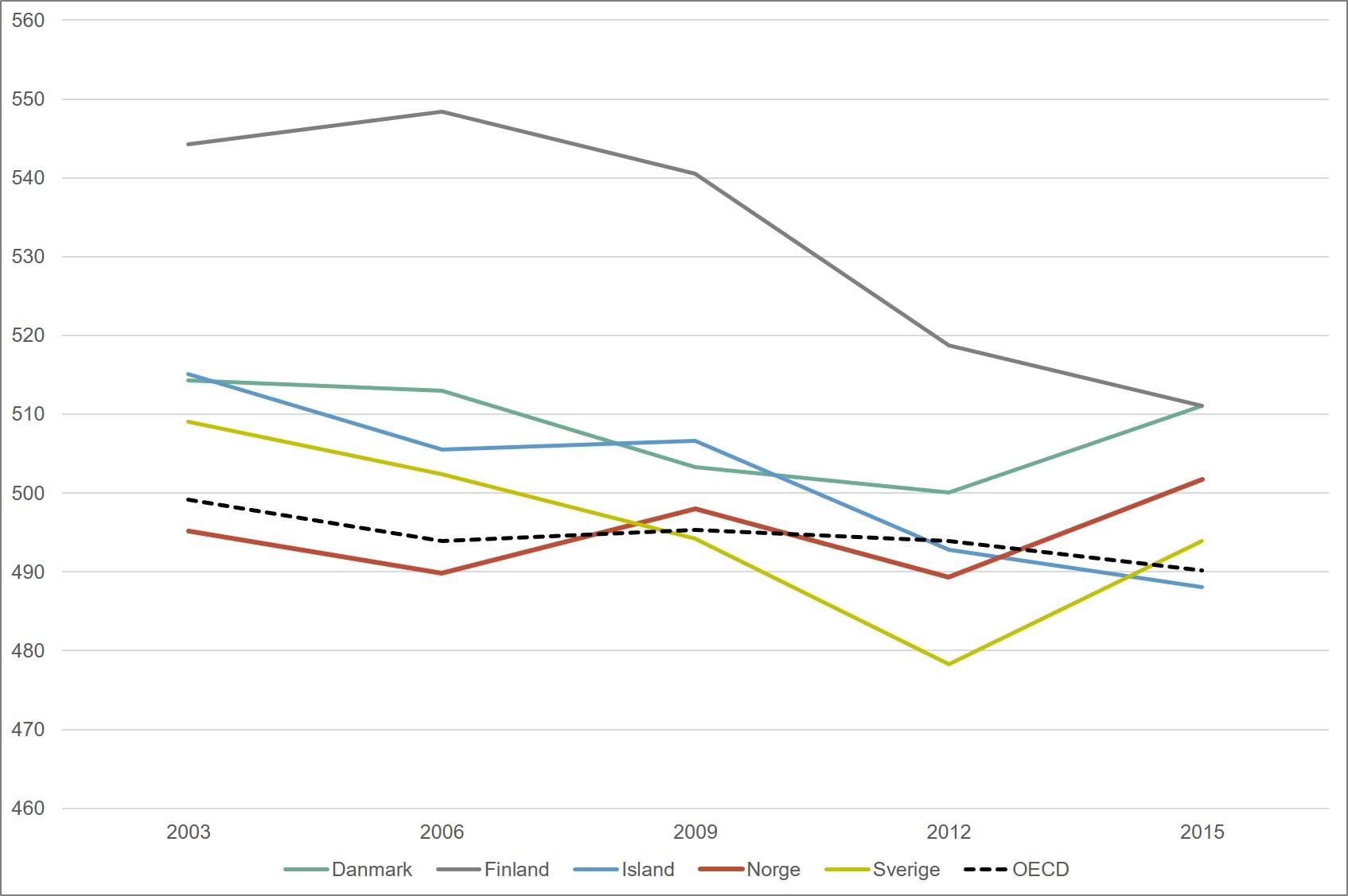 Gjennomsnittsskår på PISA-undersøkelsen i matematikk. Nordiske land og OECD. 2003-2015. Merknad: Skalaen begynner på 460