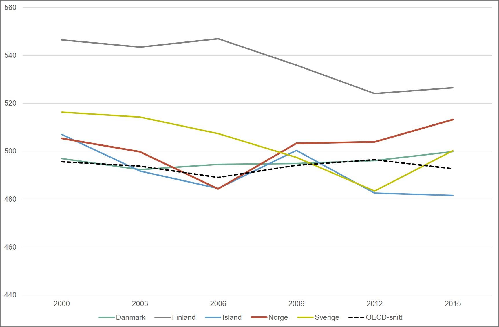 Gjennomsnittsskår fra PISA-testen i lesing. Nordiske land og OECD. 2000-2015. Merknad: Skalaen begynner på 440.