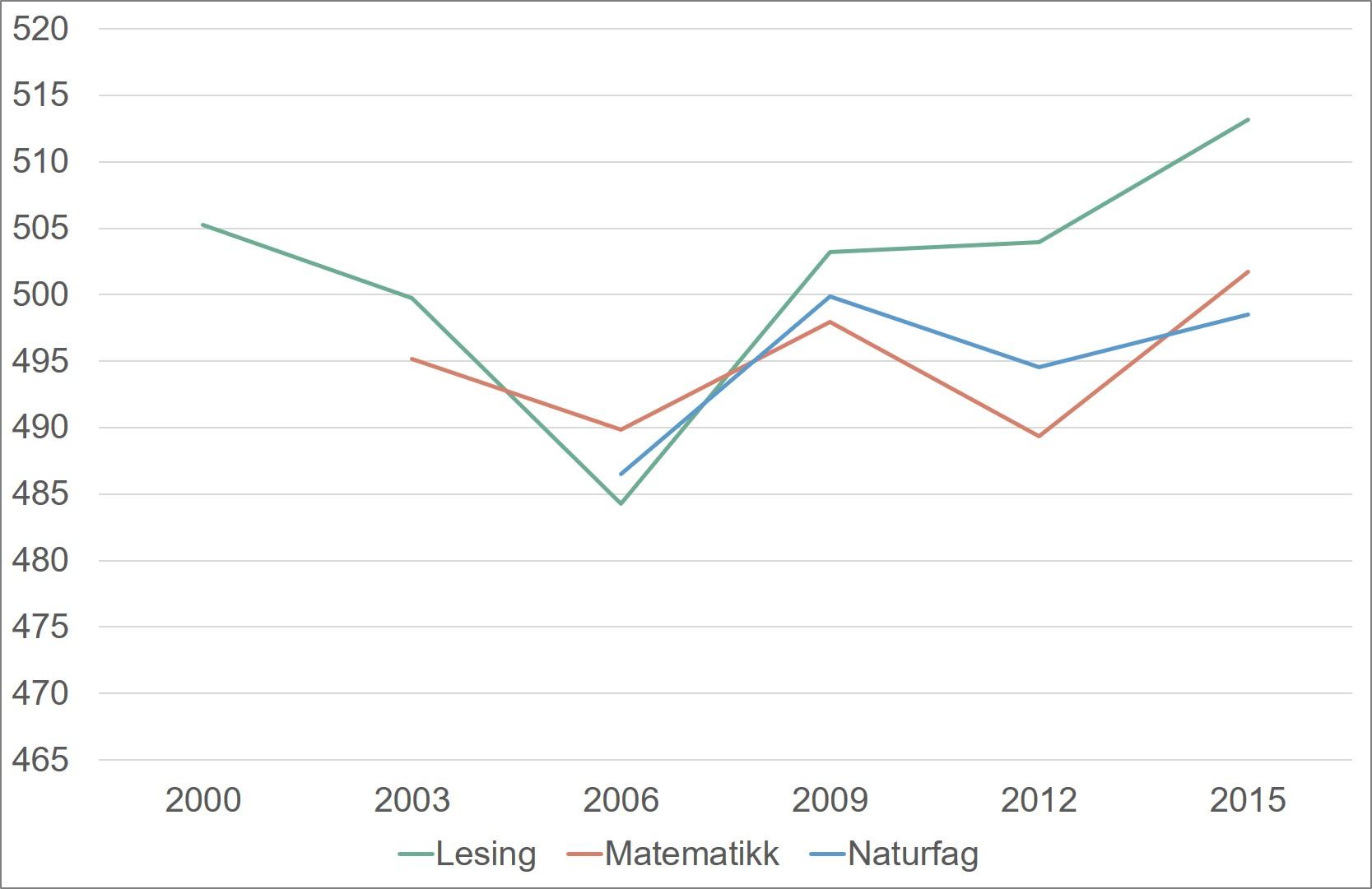 Gjennomsnittsskår for norske 15-åringer i lesing, matematikk og naturfag. 2000-2015.Merknad: Skalaen begynner på 465