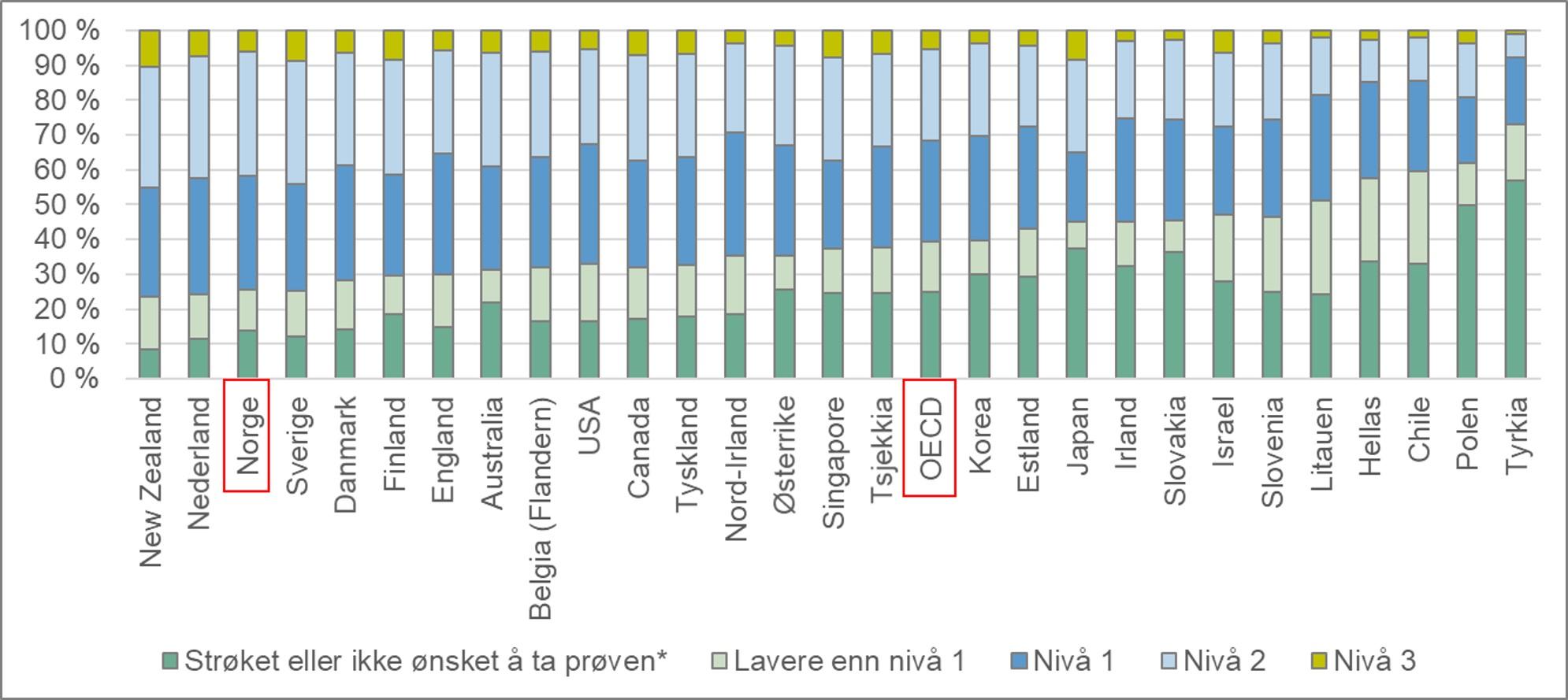 Befolkningen fordelt etter nivå på Problemløsing med IKT som målt i PIAAC. Alder 16 - 65 år. 2012